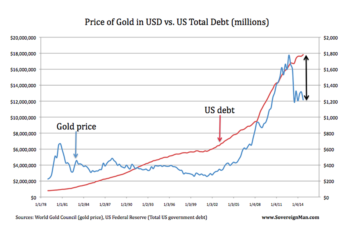 gold-vs-us-debt-chart