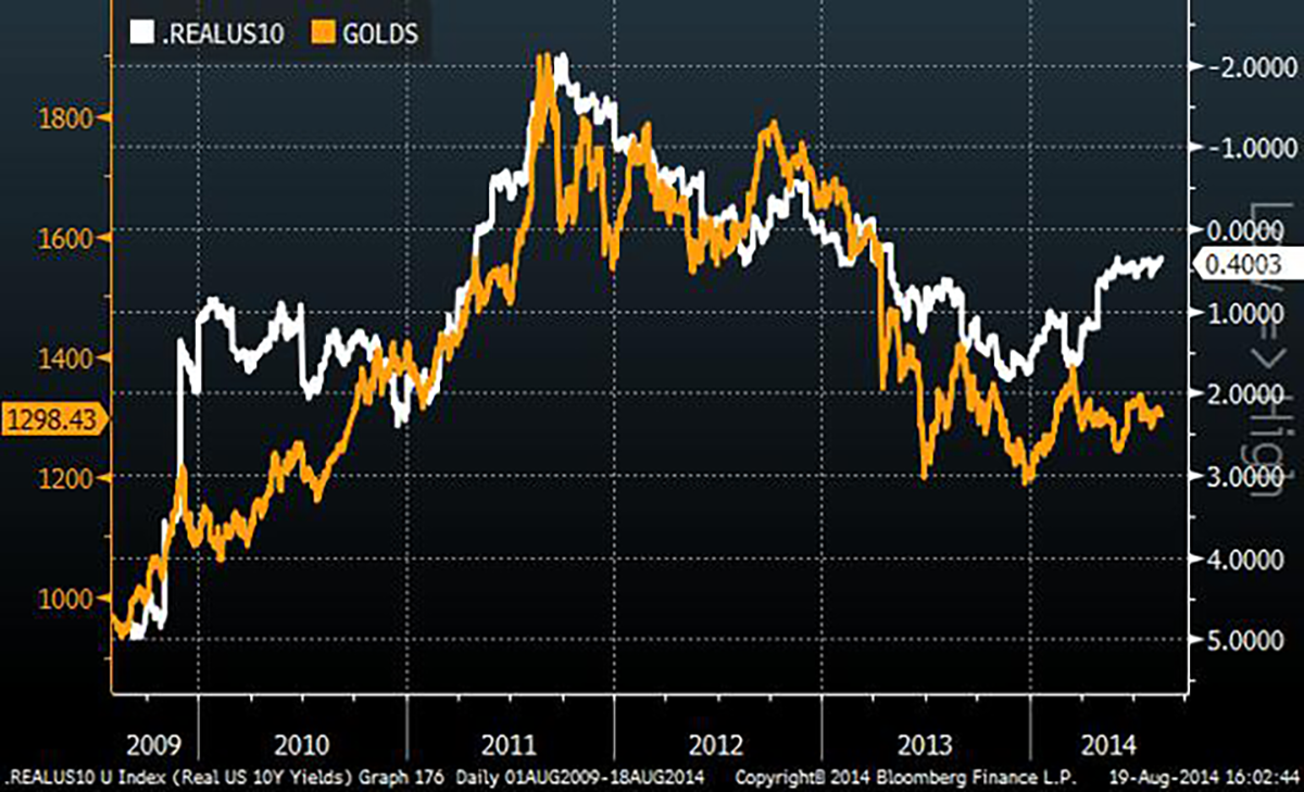ten-year-rate-gold-chart